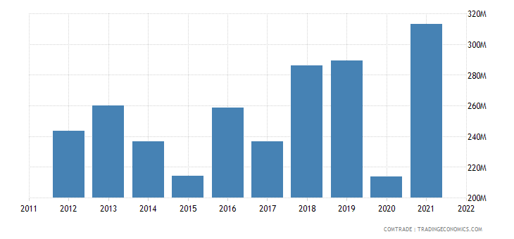 turkey exports indonesia