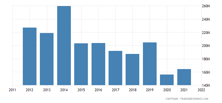 turkey exports iran plastics