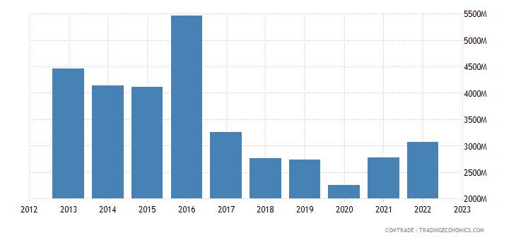 turkey exports iran