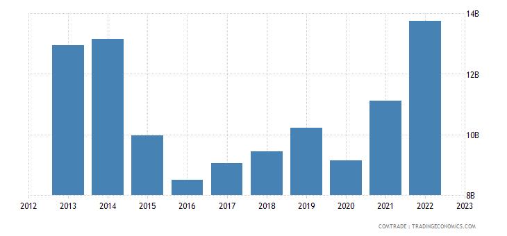 turkey exports iraq