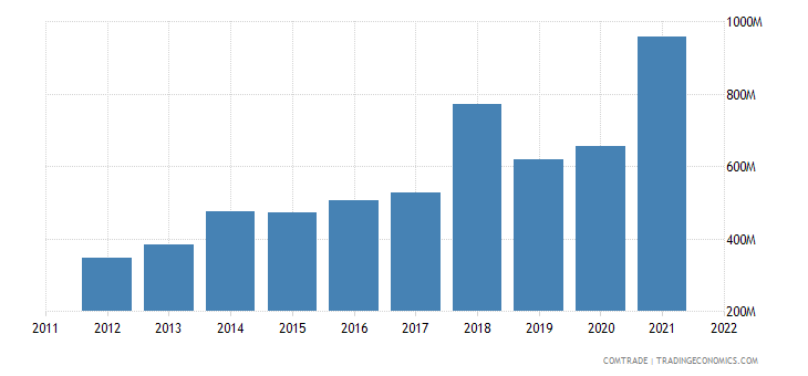 turkey exports ireland