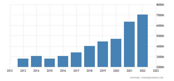 turkey exports israel