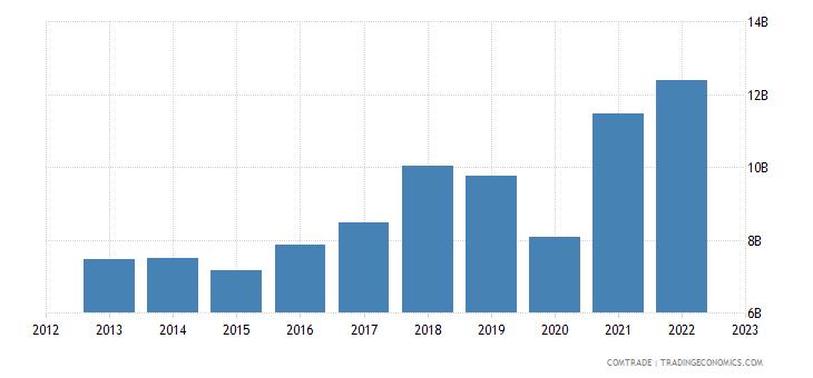 turkey exports italy