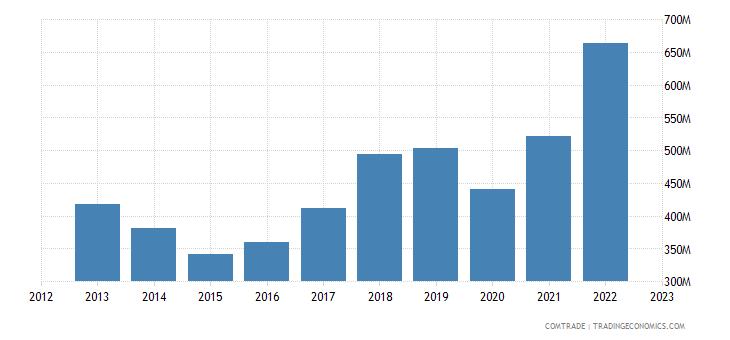 turkey exports japan