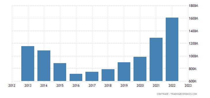 turkey exports kazakhstan