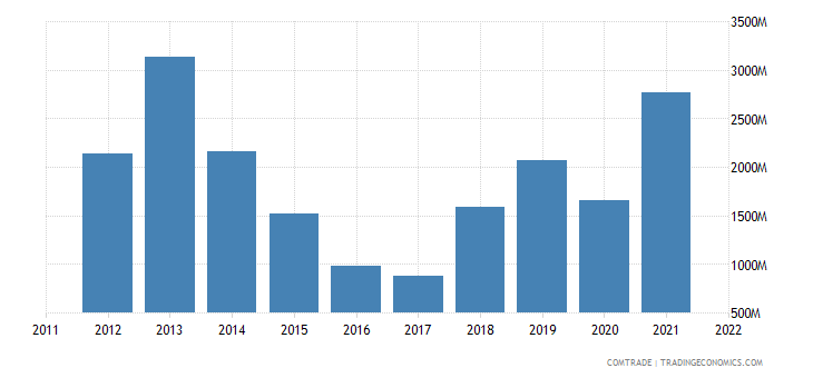 turkey exports libya