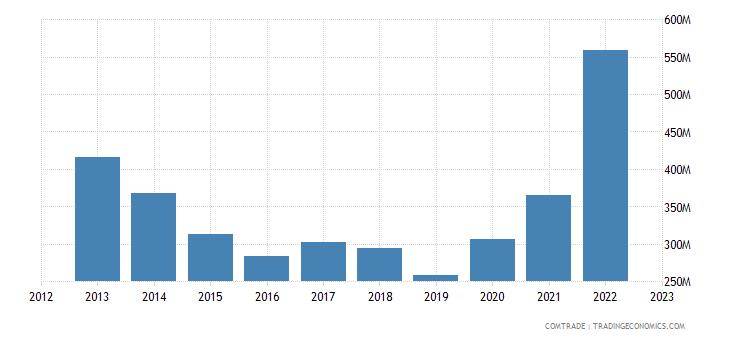 turkey exports lithuania