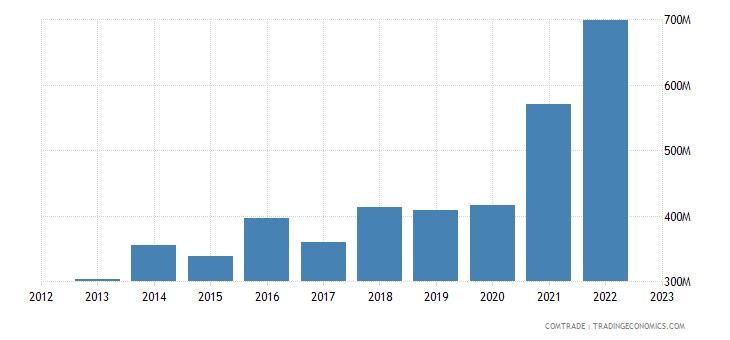 turkey exports macedonia