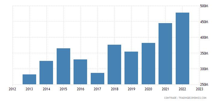 turkey exports malaysia