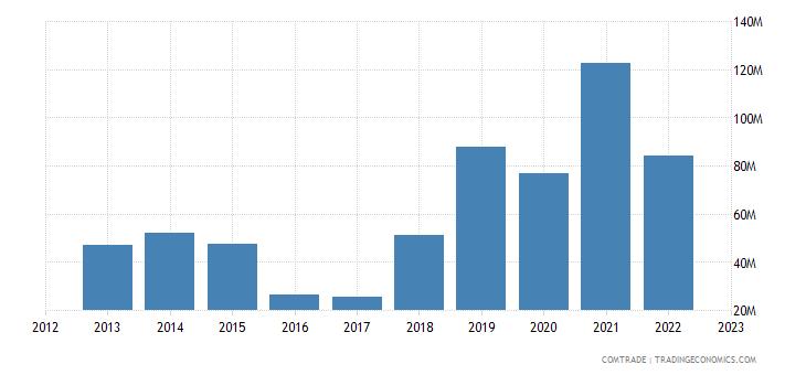 turkey exports mozambique