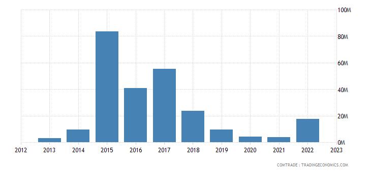 turkey exports namibia