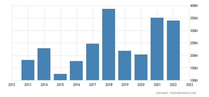 turkey exports netherlands iron steel
