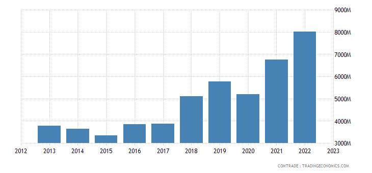 turkey exports netherlands