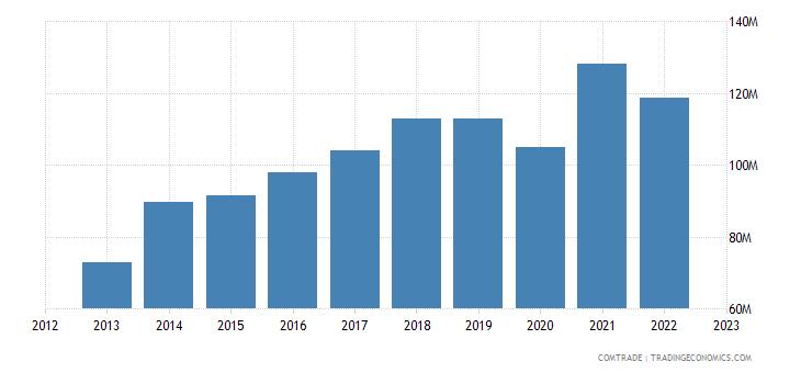 turkey exports new zealand