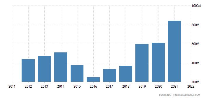 turkey exports nigeria
