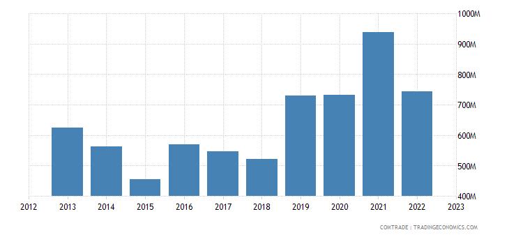 turkey exports norway