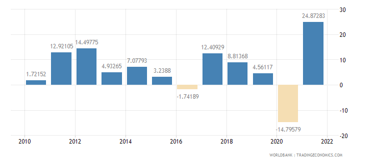 turkey exports of goods and services annual percent growth wb data
