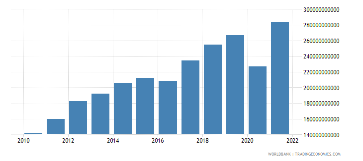 turkey exports of goods and services constant 2000 us dollar wb data