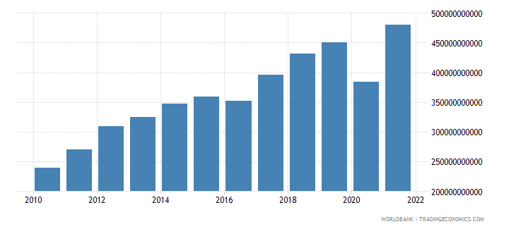 turkey exports of goods and services constant lcu wb data