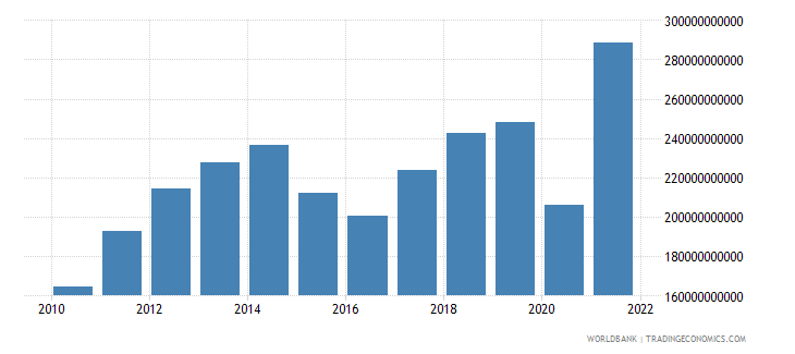 turkey exports of goods and services us dollar wb data
