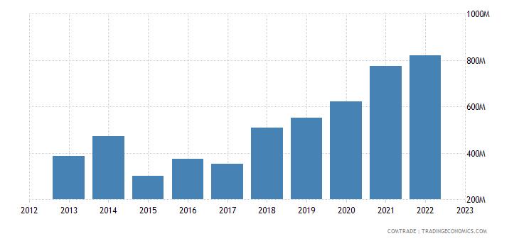 turkey exports pakistan