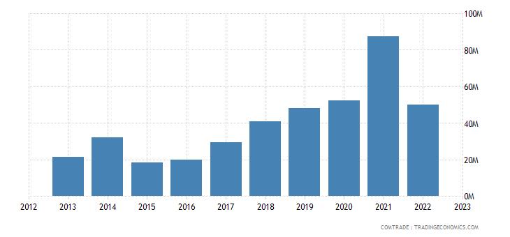 turkey exports paraguay