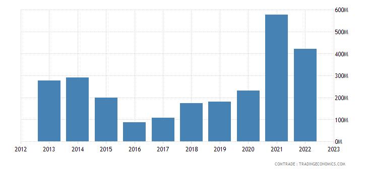 turkey exports peru