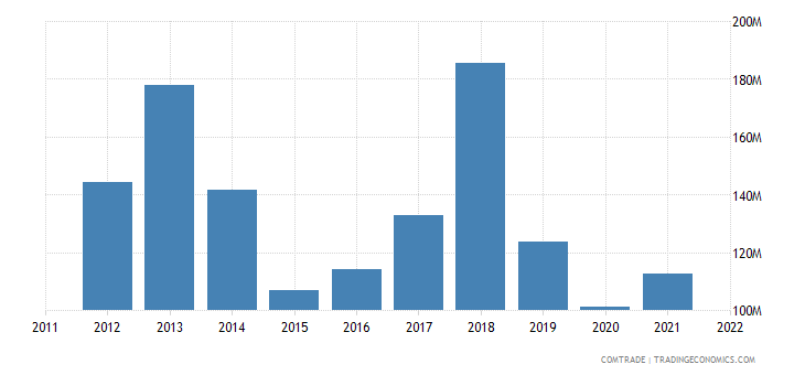 turkey exports philippines