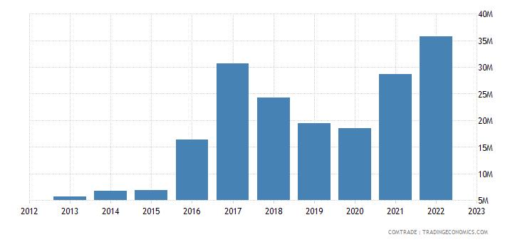 turkey exports poland other articles iron steel