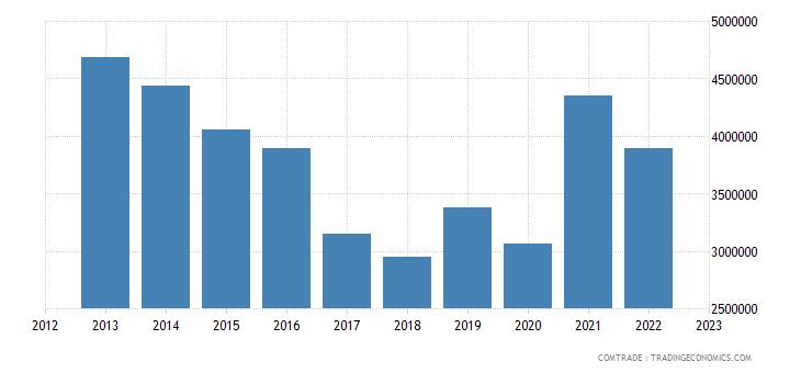 turkey exports poland sanitary ware parts iron steel