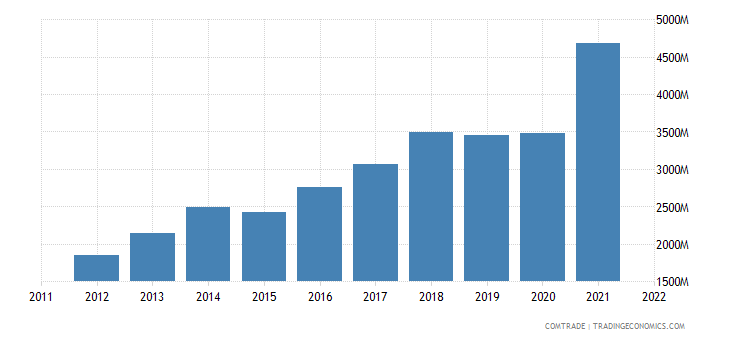 turkey exports poland