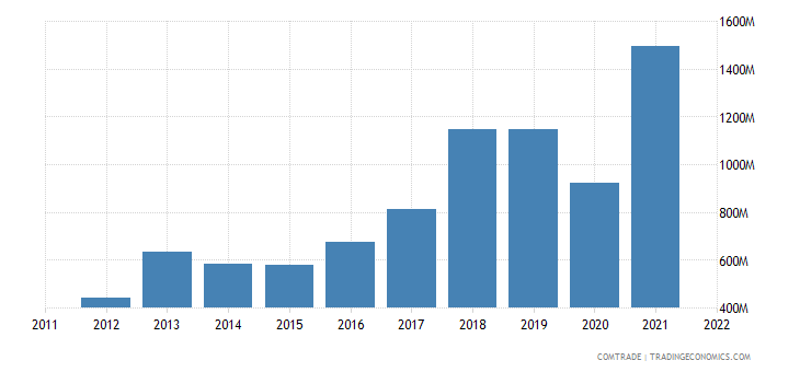 turkey exports portugal