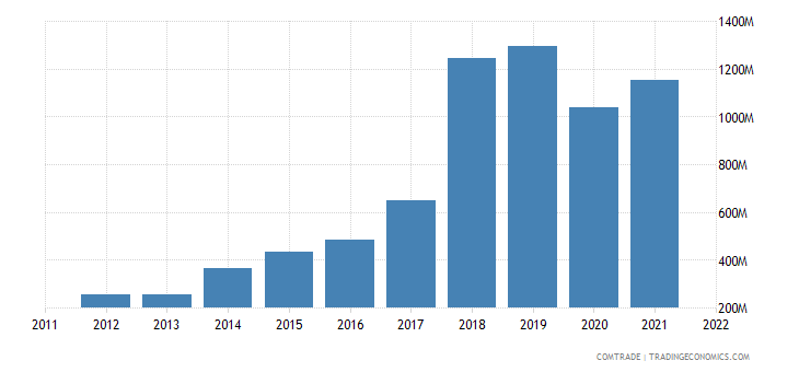 turkey exports qatar