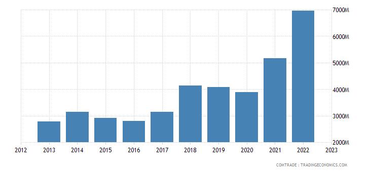 turkey exports romania
