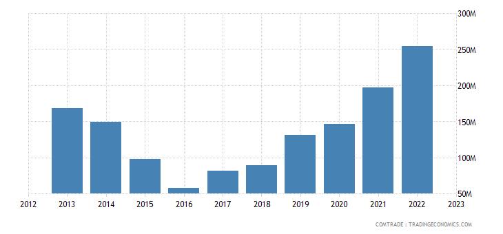 turkey exports russia articles iron steel