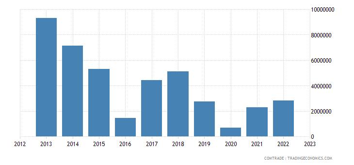 turkey exports russia footwear