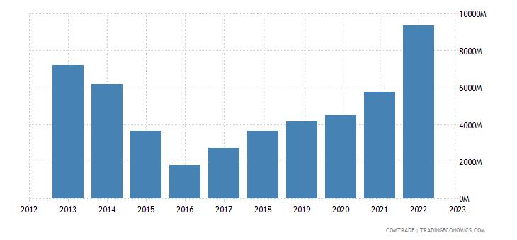 turkey exports russia