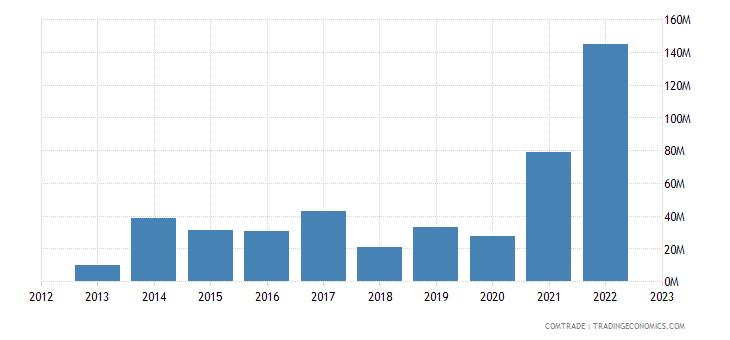 turkey exports rwanda