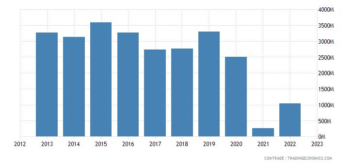 turkey exports saudi arabia