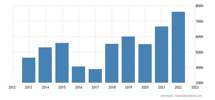 turkey exports slovakia