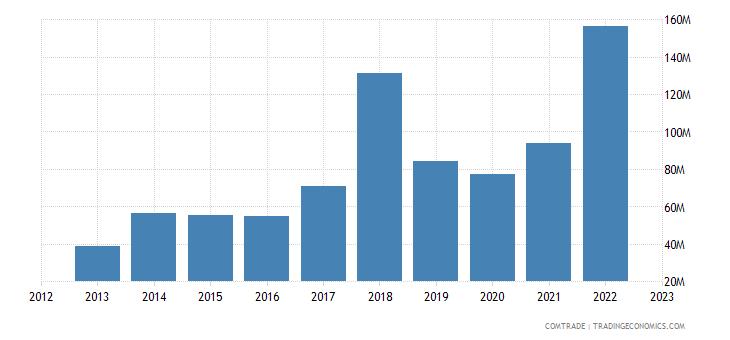 turkey exports sri lanka
