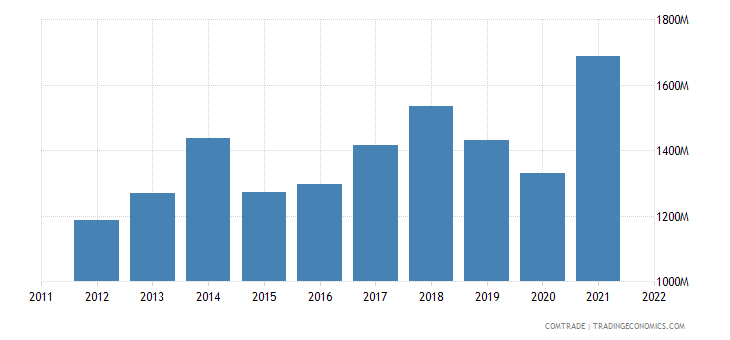 turkey exports sweden