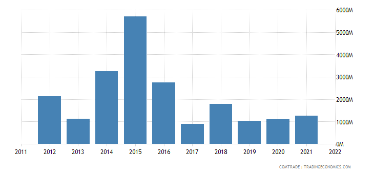 turkey exports switzerland