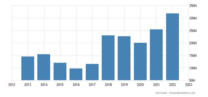 turkey exports tanzania