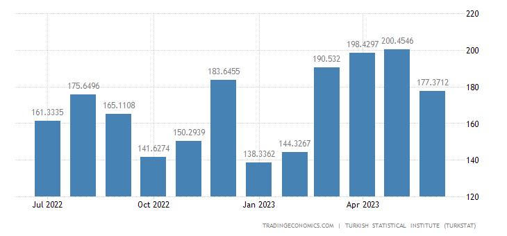 Turkey Exports to Algeria