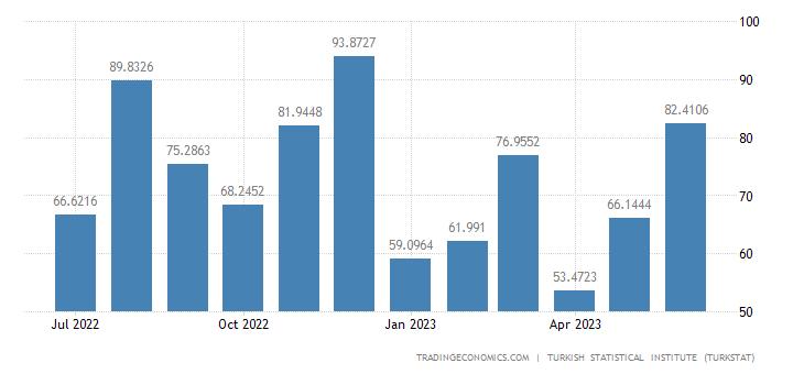 Turkey Exports to Australia