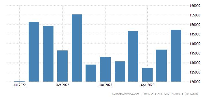 Turkey Exports to Austria