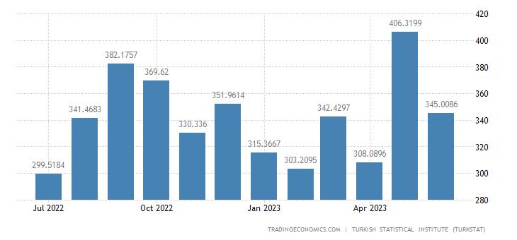 Turkey Exports to Belgium