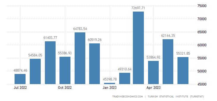 Turkey Exports to Bosnia And Herzegovina