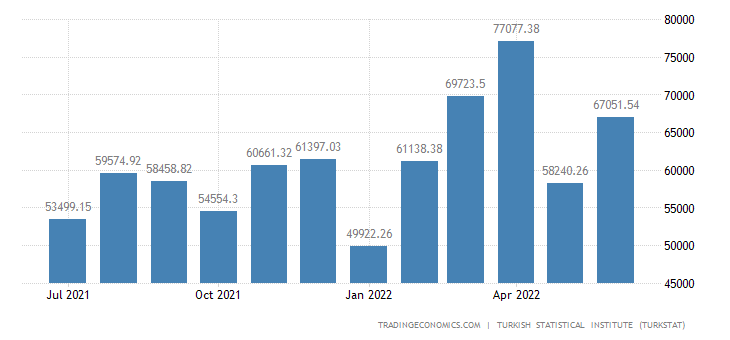 Turkey Exports to Bosnia And Herzegovina